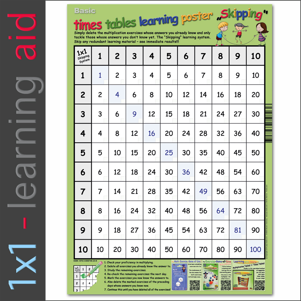 Basic times tables learning poster Skipping