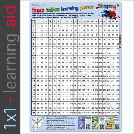 Complete times tables learning poster Skipping